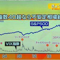 VIX指数の境目数値